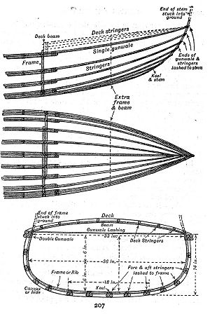 Linton Hope Canoe Design